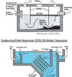 common oil water separator designs  [ 850 x 1060 Pixel ]