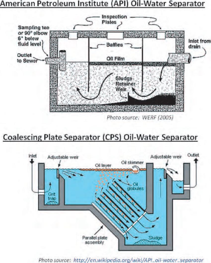 medium resolution of common oil water separator designs