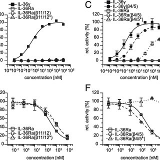 (PDF) Molecular Determinants of Agonist and Antagonist