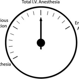 Risk versus benefit analysis for anticoagulation