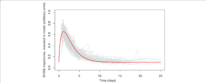 Plot of S100b trajectories for all patients. Re-scaled and