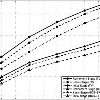 Comparison between DC-BCS-SPL reconstruction using optical