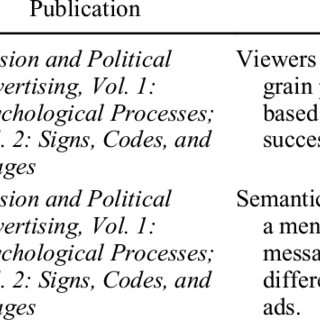 (PDF) Areas of research in political advertising: A review