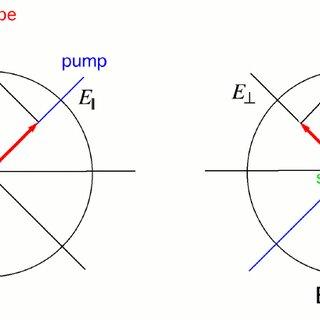2: beam arrangements satisfying the phase matching