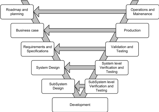 The overall V-Model Process Flow of GoedelWorks