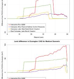 net effect of the calcasieu ship channel salinity control measures calcasieu lake west bank marsh [ 850 x 1234 Pixel ]