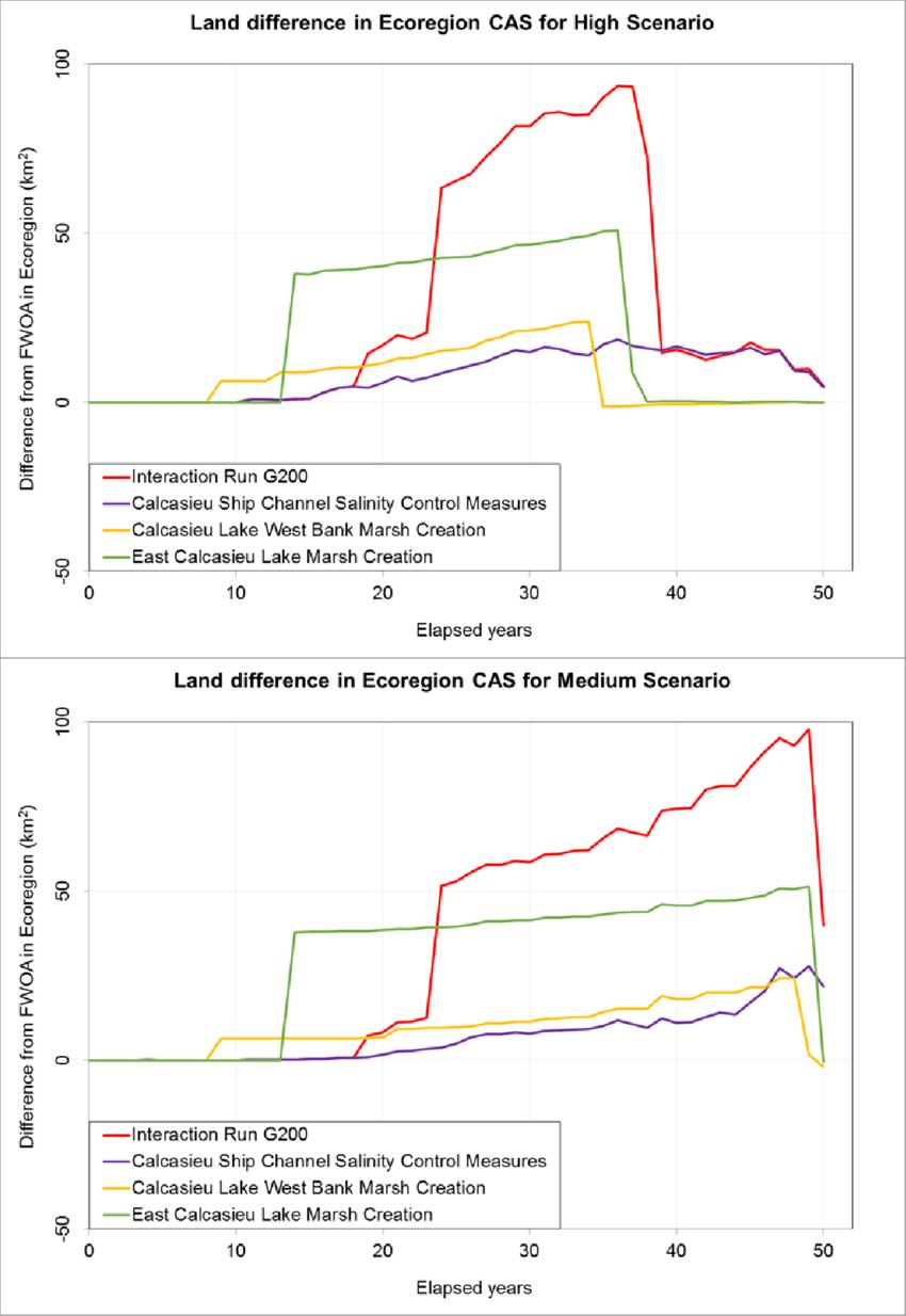 medium resolution of net effect of the calcasieu ship channel salinity control measures calcasieu lake west bank marsh