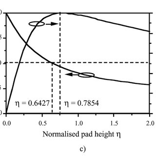 a) Geometry for calculation of Laplace pressure; b) force