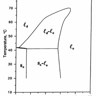 Schematic representation of a) cyclic voltammetry and b) 4
