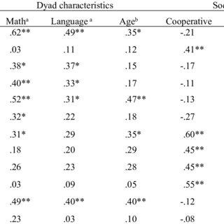 (PDF) Preschool Children's Math Exploration During Play