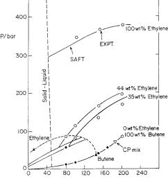 pressure temperature diagram for the mixture of c38 ethylene 1 butene  [ 850 x 965 Pixel ]