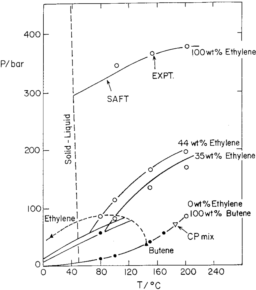 hight resolution of pressure temperature diagram for the mixture of c38 ethylene 1 butene