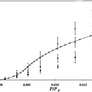 Pore size distribution of the Norit activated carbon N2