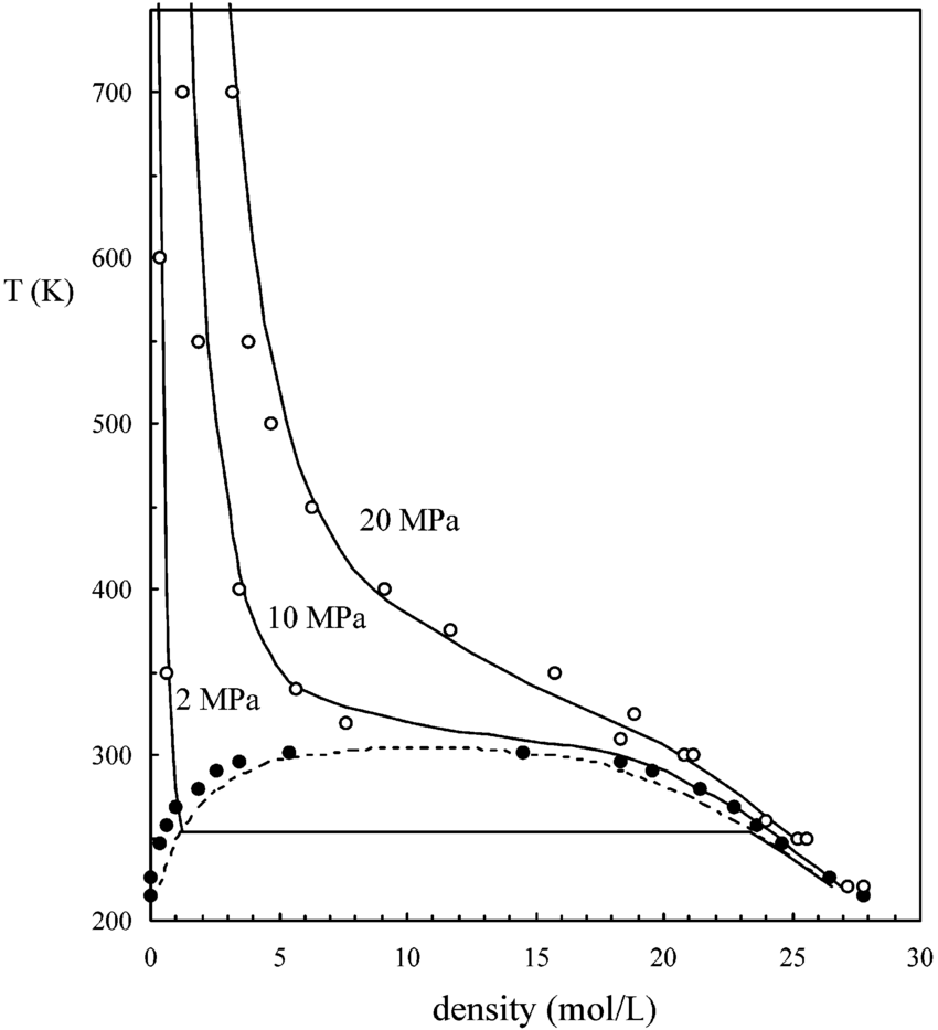 hight resolution of high pressure temperature vs density diagram for carbon dioxide solid circles are simulation results