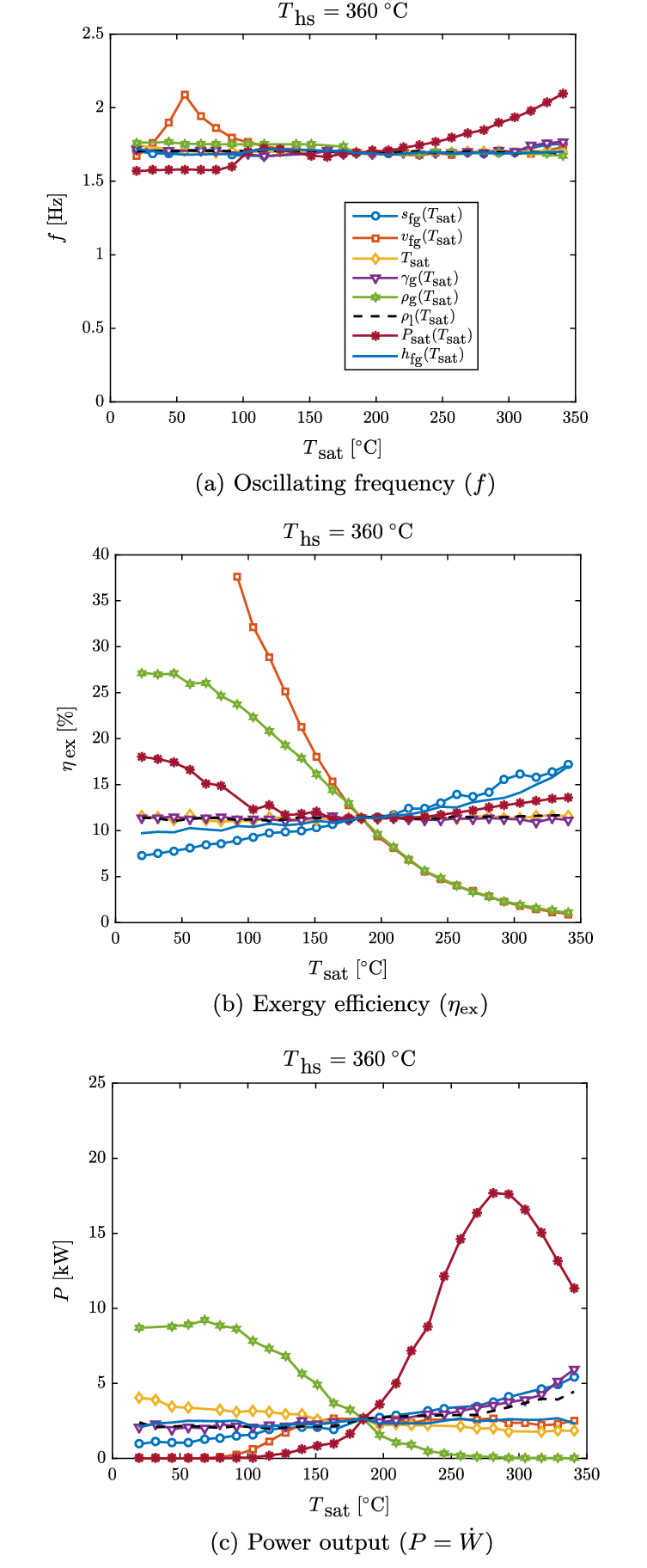 hight resolution of performance indices of the up therm heat engine with water as the working fluid on