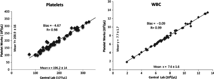 The correlation, mean, bias, and R-value for PLT and WBC