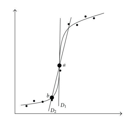 Two ways of estimating the derivative in point a: D1 is