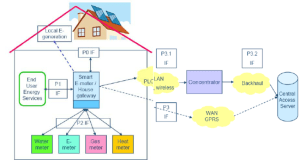 Schematic diagram of a Smart Meter Infrastructure [1