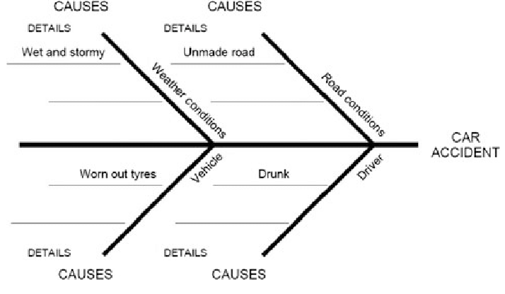 What human factors were relevant to the outcome? An Example Of A Method Belonging To Root Cause Analysis A Fish Bone Download Scientific Diagram