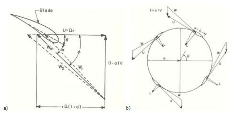 a) Example velocity triangle diagram for a horizontal axis