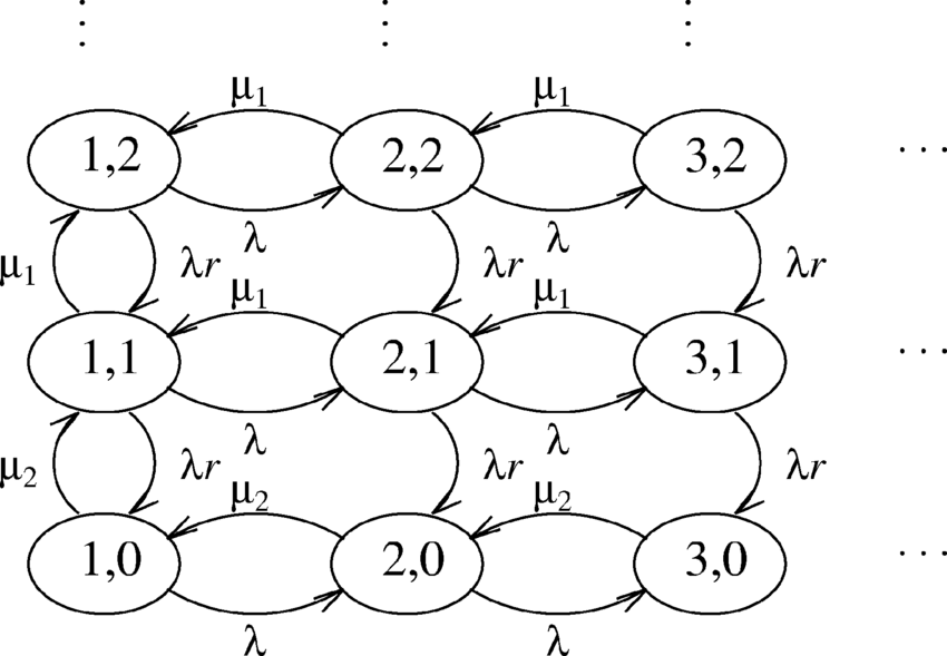 Flow diagram of the Markov process with r = r−/r+