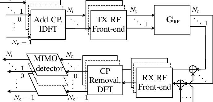 Block diagram for a multiple-antenna OFDM system