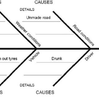 root cause analysis fishbone diagram example 2001 chevy blazer ls radio wiring an of a method belonging to fish bone model