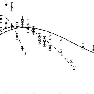 (PDF) Parameters of photosynthesis light curve in Salix