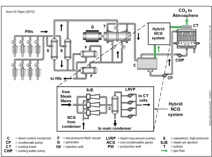 Process flow diagram for Germencik 47.4 MW double-flash
