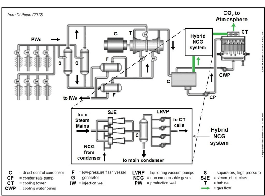 Process flow diagram for Germencik 47.4 MW double-flash