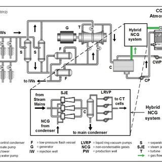 Process flow diagram for 9.5 MW Ormat integrated two-level
