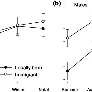 (PDF) Seasonal- and sex-specific correlations between