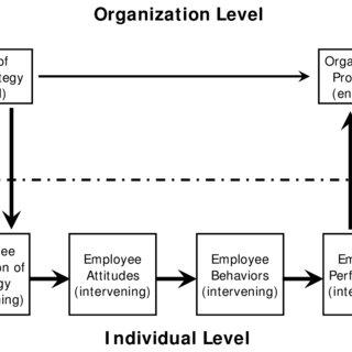(PDF) Employees do matter: Autonomy, teamwork and