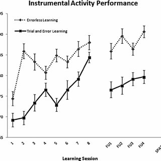 (PDF) Acquisition of an instrumental activity of daily