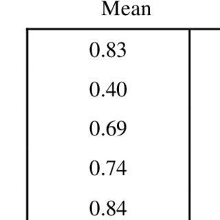 Mean proportions of correct responses for each level of