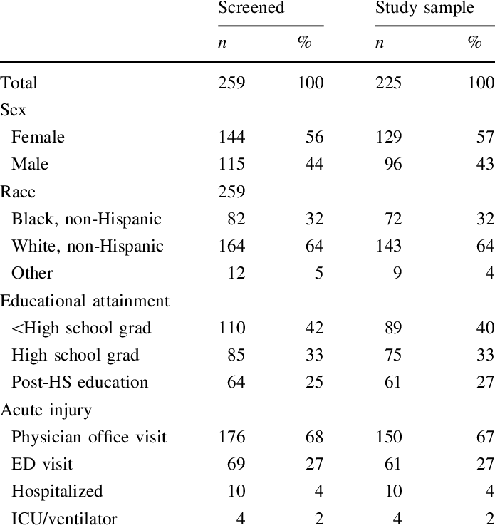 Demographics of people who completed the mental health