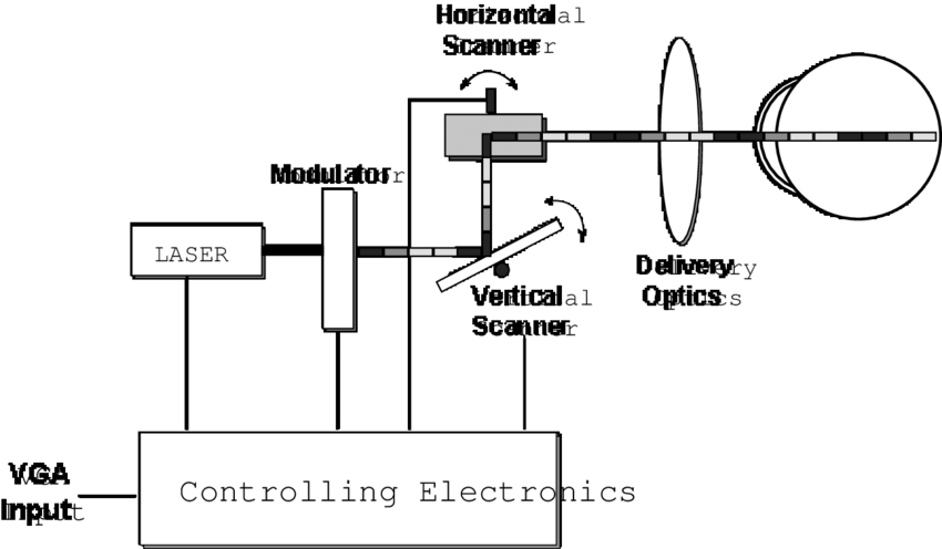 Block Diagram of VRD systems VRD versus Pixel Based