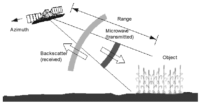The radar principle of electromagnetic wave transmission
