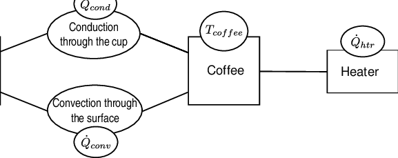 Case study 2: Modeling a cup of coffee in a room with a