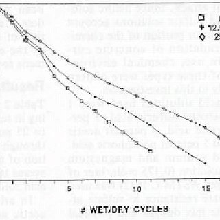 Solubility of sulphates vs. temperature (Biczok 1972