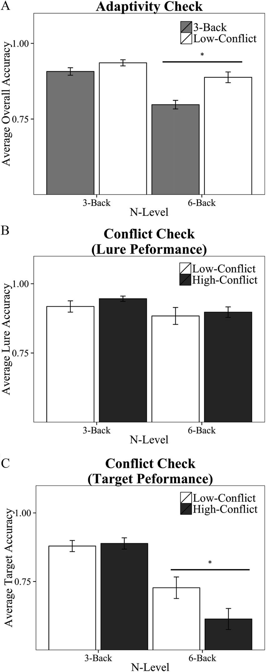 Posttest n-back task accuracy. (A) Adaptivity manipulation