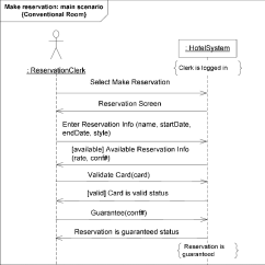 Sequence Diagram For Hotel Reservation System Wiring A 7 Pin Trailer Plug Level The Main Scenario Of Make Use Case