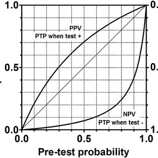 (PDF) Diagnostic test accuracy of D-dimer for acute aortic