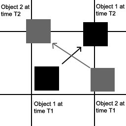 An example of mobile objects in a grid, a hash table, and