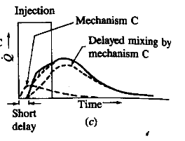 -Theoretical combustion timing of typical swirl chamber