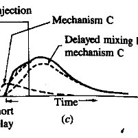 -Theoretical combustion timing of typical Direct-Injection