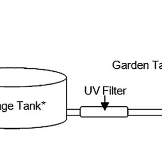 Schematic of house water supply including sampling sites