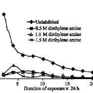 Effects of sodium chromate on the corrosion inhibition of