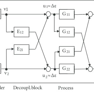 (PDF) Predictive control of a constrained pressure and