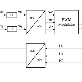 (PDF) Minimising current ripple in electric vehicle